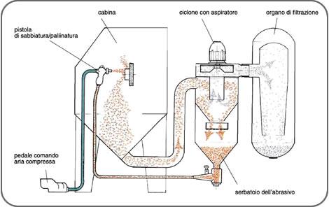 Finimac s r l sabbiatrici cabine manuali ed impianti for Filtro per cabina di fusione ford
